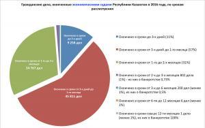 Рассмотрение дел в экономических судах по срокам - 2016